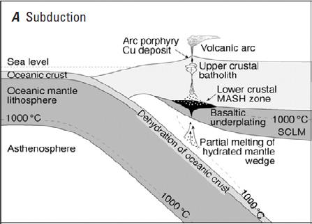 Ambientes tectônicos para formação de depósitos tipo pórfiro - Reprodução de Richards, 2009 (Fig.1A)
